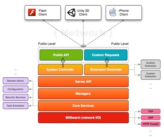 Platform Stack