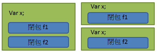 Closure variable