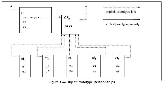 ecma262_prototype_chain